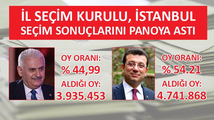 İstanbul seçiminde İl Seçim Kurulu panoya astı! İşte sonuçlar…